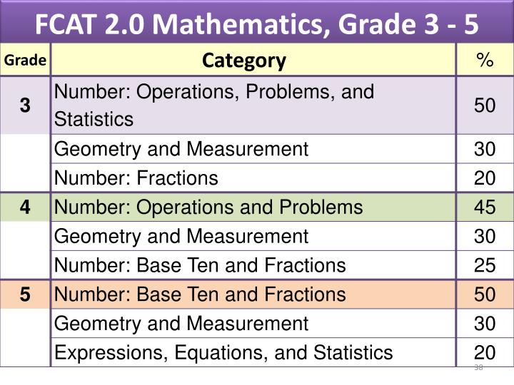 FCAT 2.0 Mathematics, Grade 3 - 5