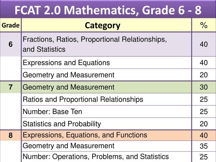 FCAT 2.0 Mathematics, Grade 6 - 8