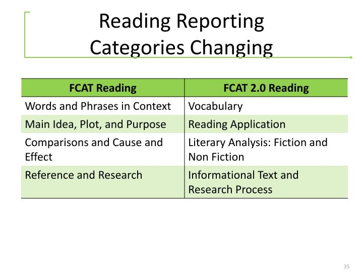 Reading Reporting