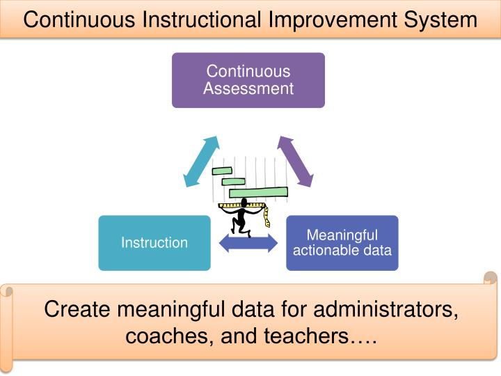 Continuous Instructional Improvement System