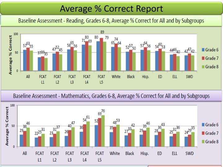 Average % Correct Report