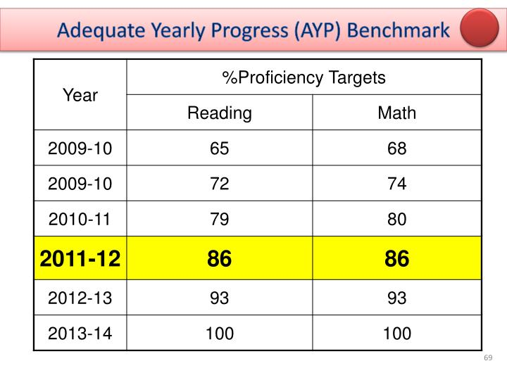 Adequate Yearly Progress (AYP) Benchmark
