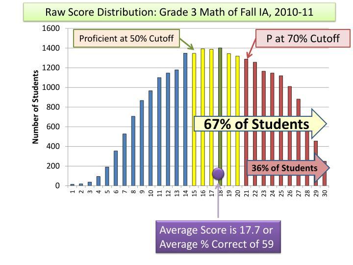 Raw Score Distribution: Grade 3 Math of Fall IA, 2010-11