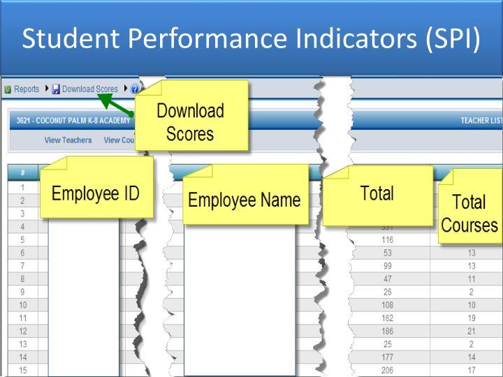 Student Performance Indicators (SPI)