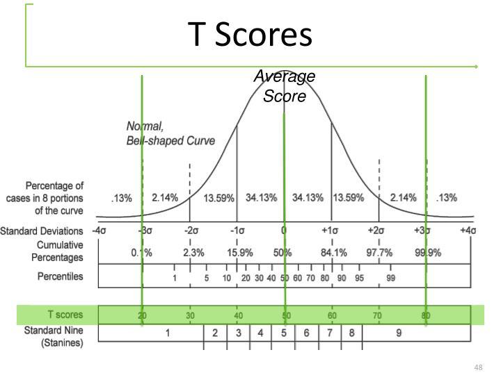 T Scores