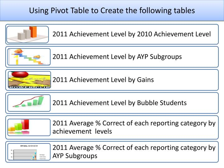 Using Pivot Table to Create the following tables