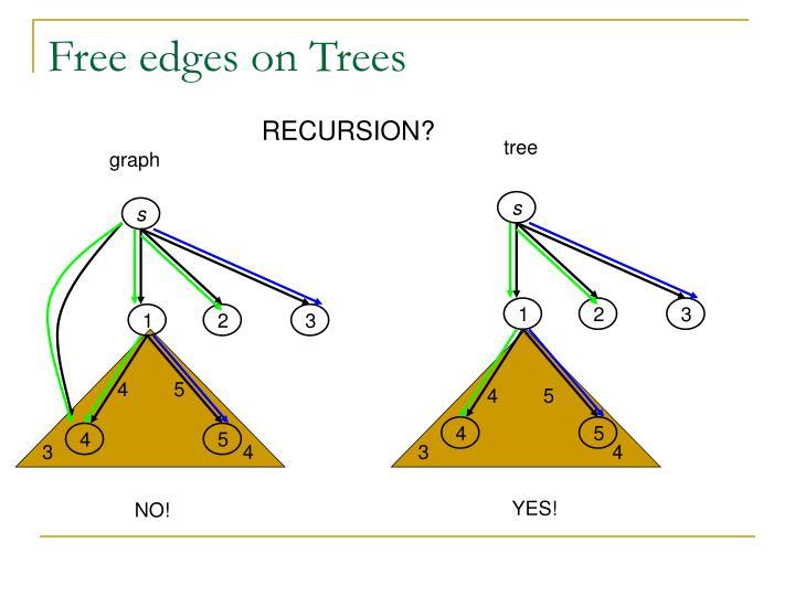 Free edges on Trees