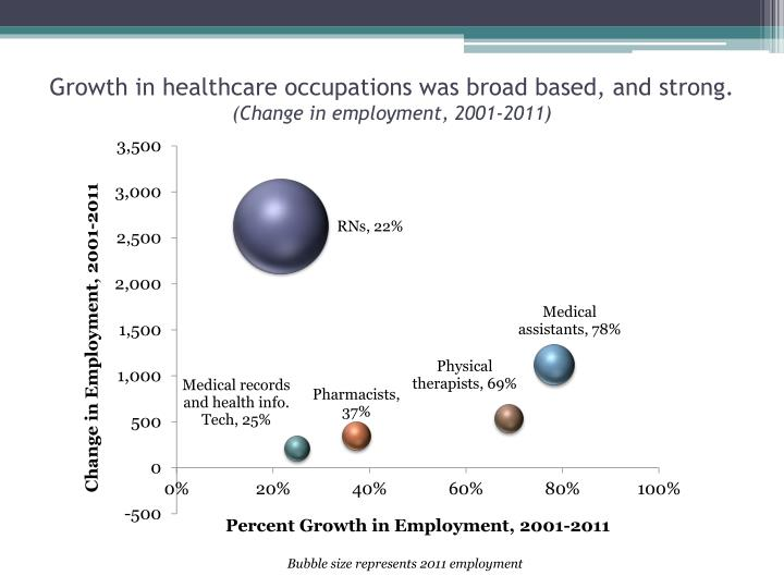 Growth in healthcare occupations was broad based, and strong.