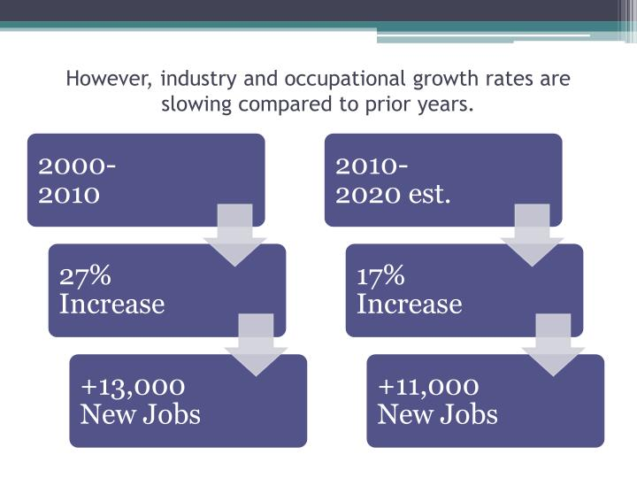 However, industry and occupational growth rates are slowing compared to prior