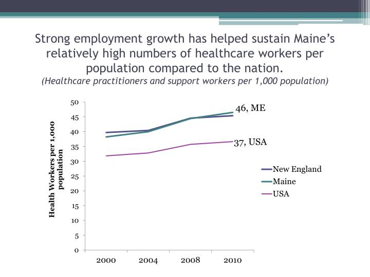 Strong employment growth has helped sustain Maine's relatively high numbers of healthcare workers per population compared to the nation.