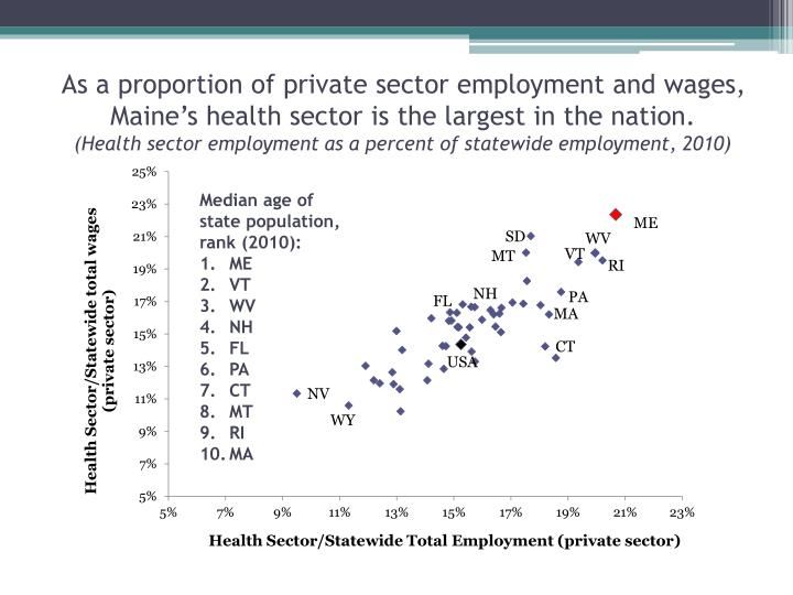 As a proportion of private sector employment and wages, Maine's health sector is the largest in the nation.