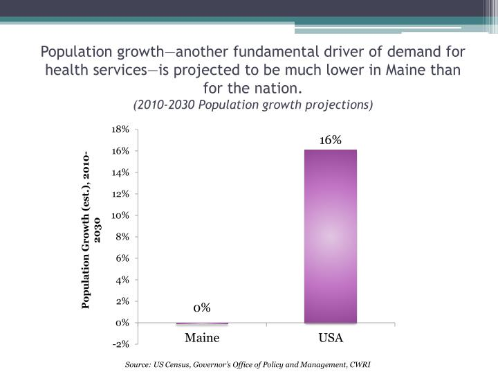 Population growth—another fundamental driver of demand for health services—is projected to be much lower in Maine than for the nation.