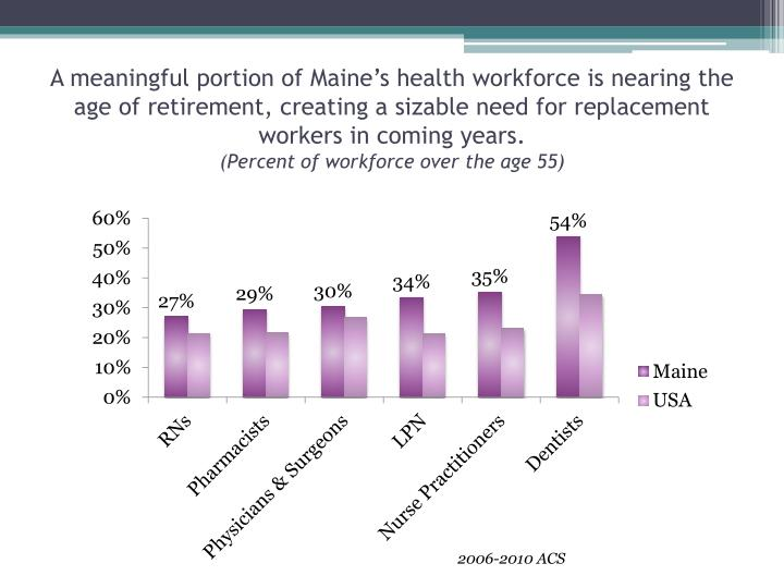 A meaningful portion of Maine's health workforce is nearing the age of retirement, creating a sizable need for replacement workers in coming years.