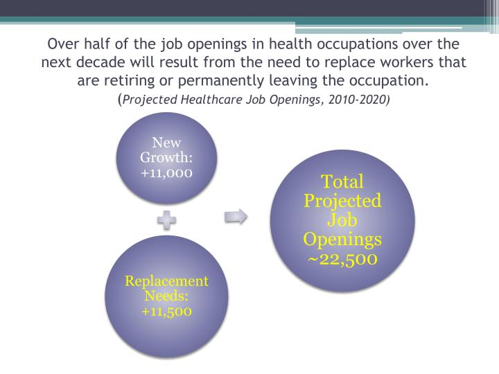 Over half of the job openings in health occupations over the next decade will result from the need to replace workers that are retiring or permanently leaving the occupation.