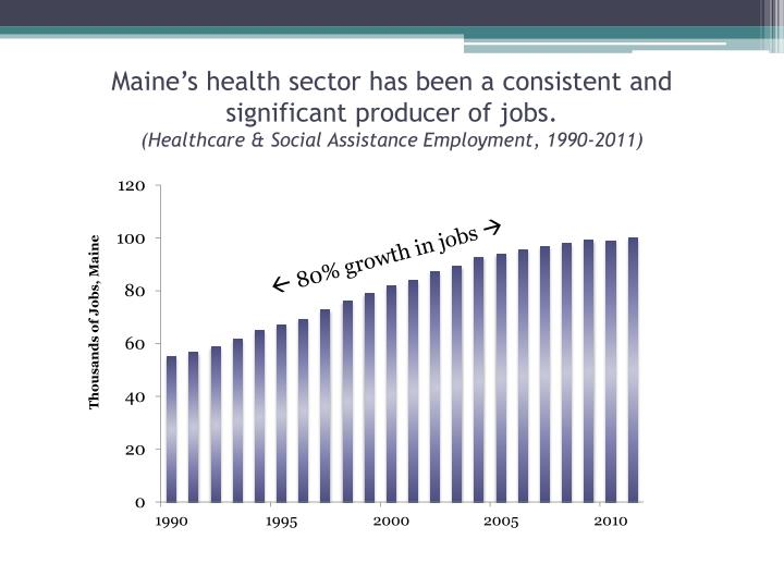 Maine's health sector has been a consistent and significant producer of jobs.