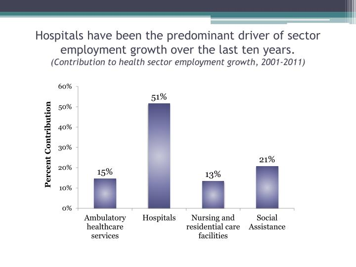 Hospitals have been the predominant driver of sector employment growth over the last ten years.