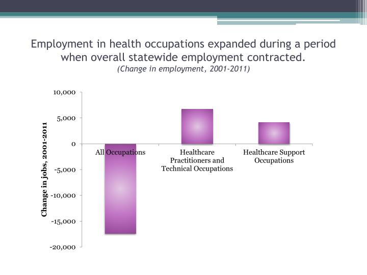 Employment in