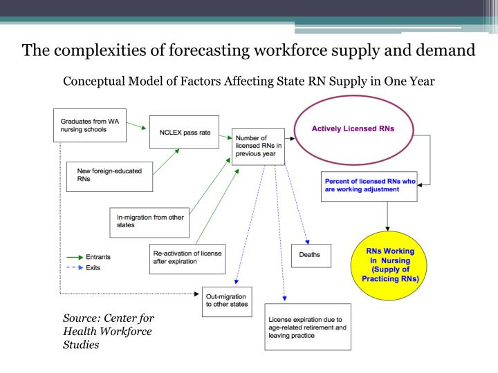 The complexities of forecasting workforce supply and demand