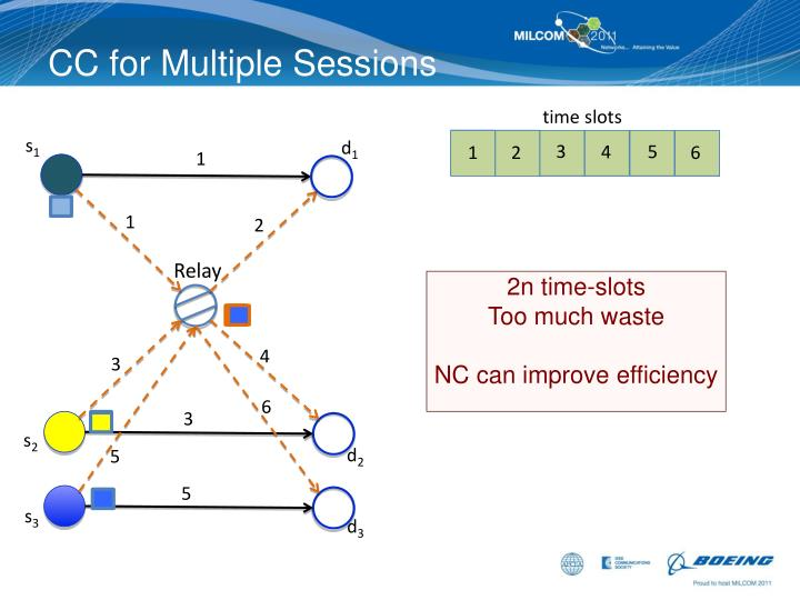 CC for Multiple Sessions