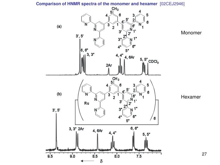 Comparison of HNMR spectra of the monomer and hexamer