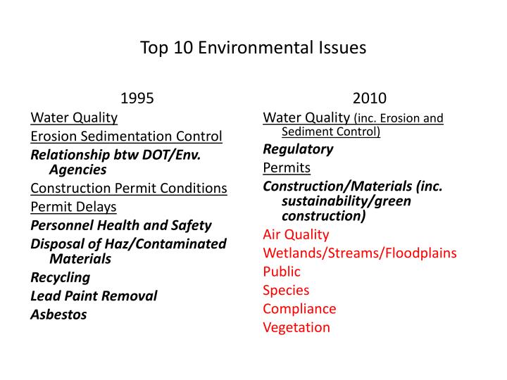 top 10 environmental issues n.