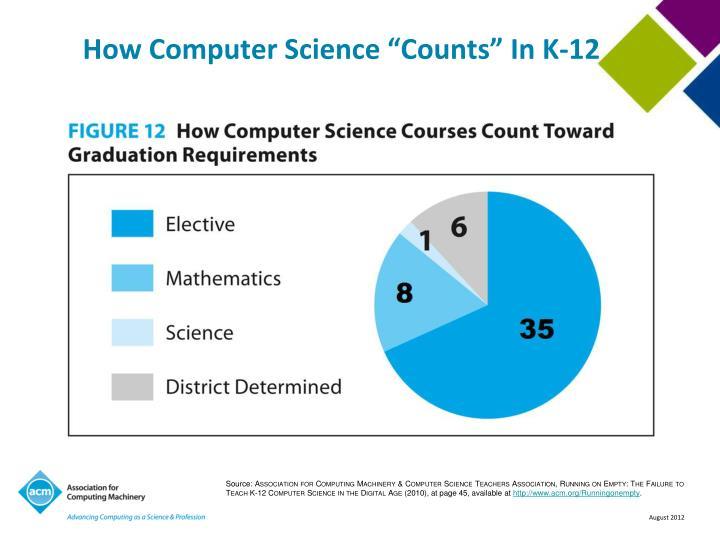"How Computer Science ""Counts"" In K-12"