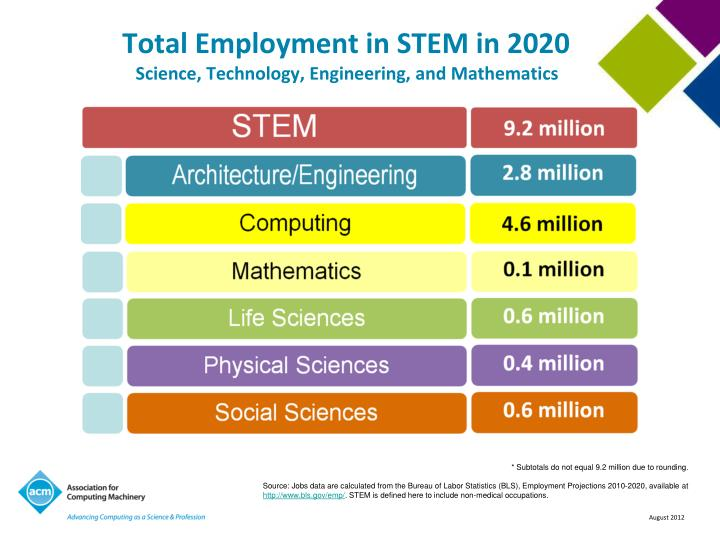 Total Employment in STEM in 2020