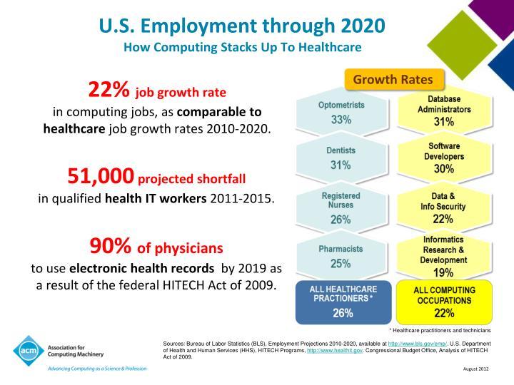 U.S. Employment through