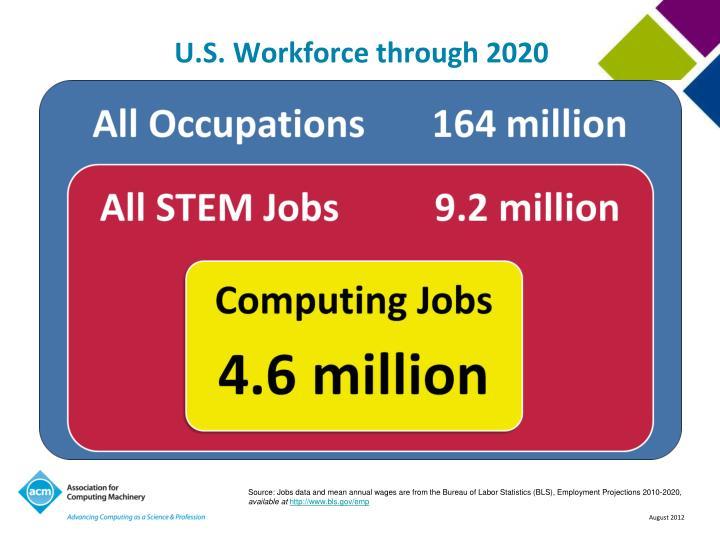 U s workforce through 2020