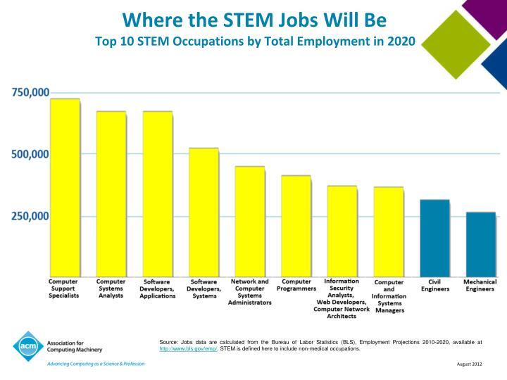 Where the STEM Jobs Will Be
