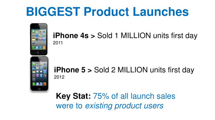 BIGGEST Product Launches