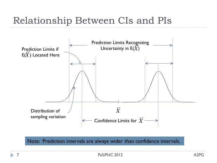 Relationship Between CIs and PIs