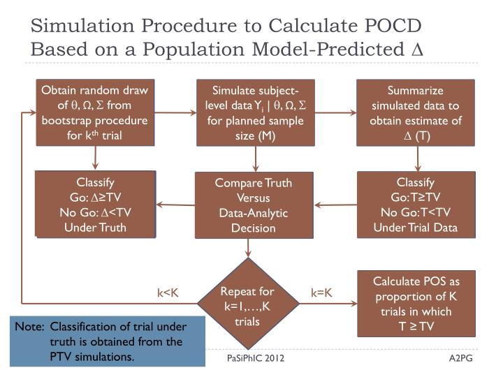 Simulation Procedure to Calculate POCD Based on a Population Model-Predicted