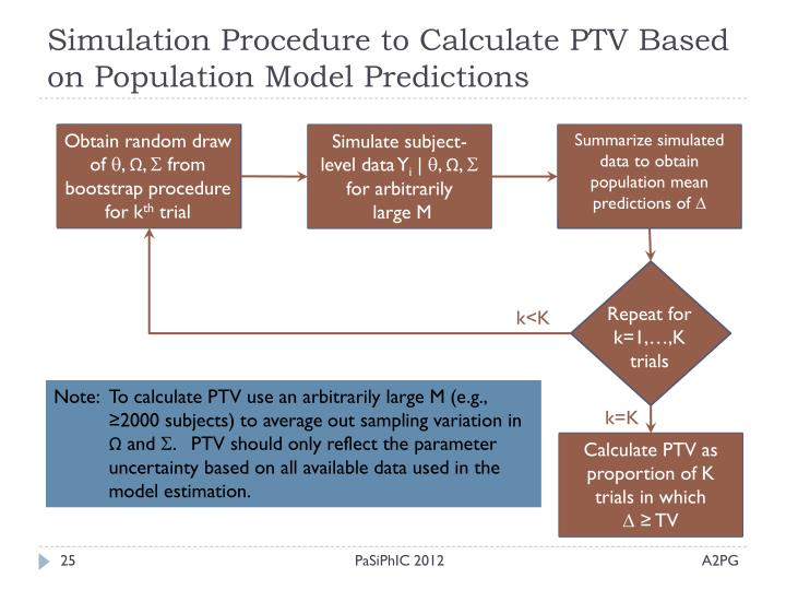 Simulation Procedure to Calculate PTV Based on Population Model Predictions