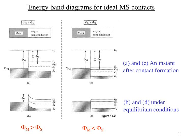 Energy band diagrams for ideal MS contacts