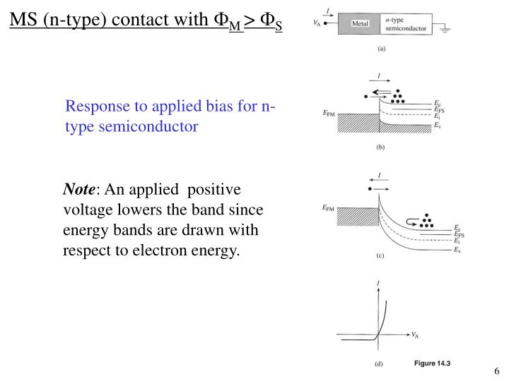 MS (n-type) contact with