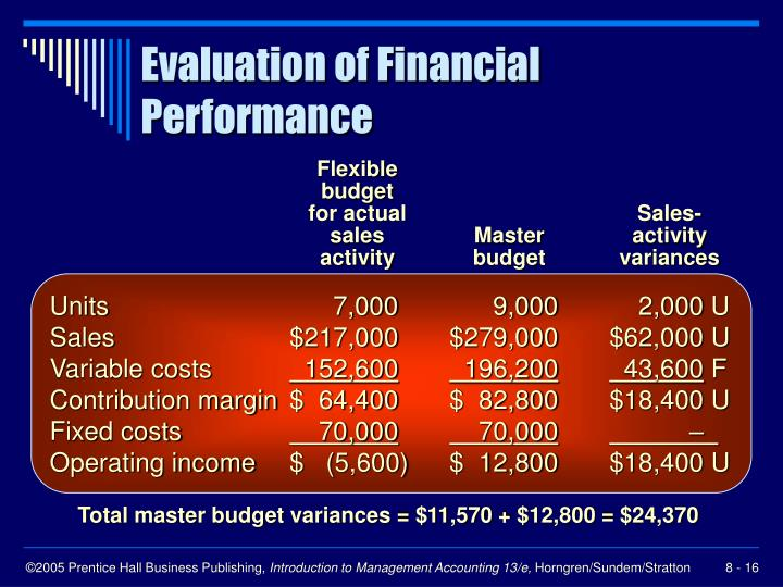 Evaluation of Financial Performance