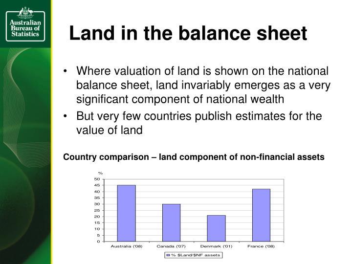 Land in the balance sheet