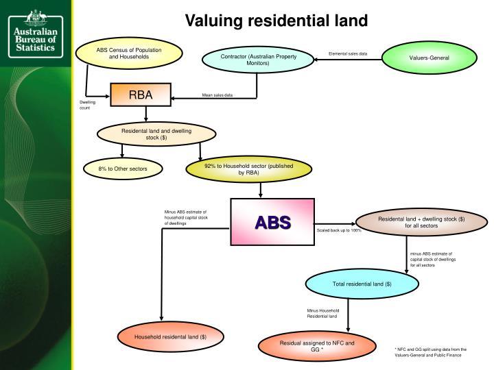 Valuing residential land