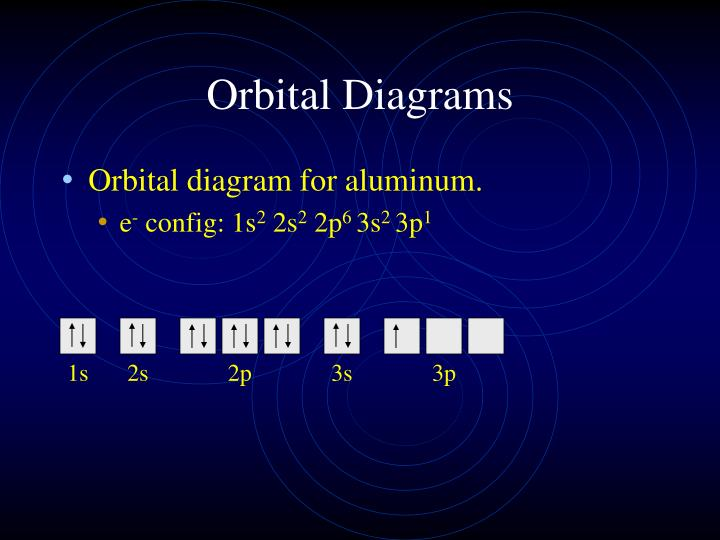 Ppt Hunds Rule Orbital Diagrams And Valence Electrons