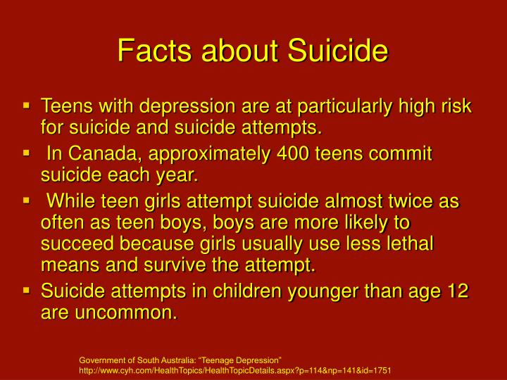 Facts about Suicide