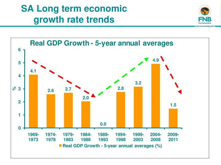 What is an 'Economic Growth Rate'