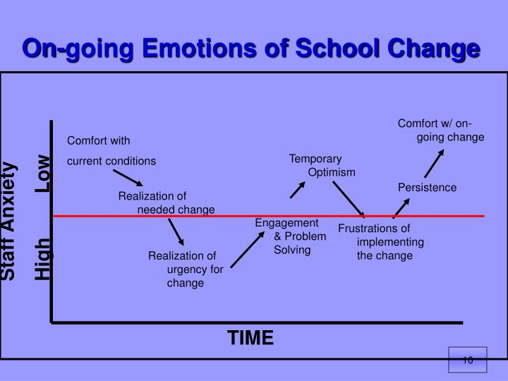On-going Emotions of School Change