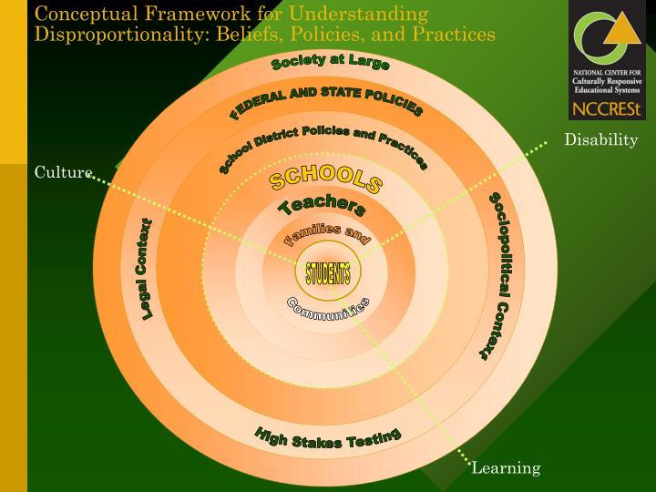 Conceptual Framework for Understanding Disproportionality: Beliefs, Policies, and Practices