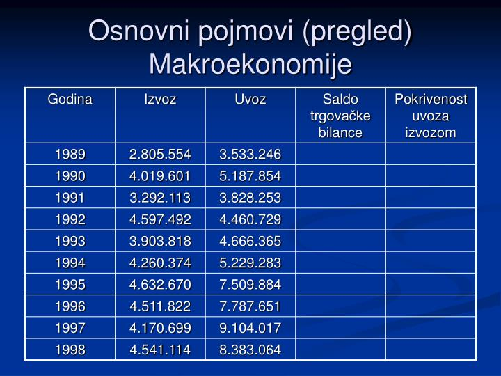 Osnovni pojmovi (pregled) Makroekonomije