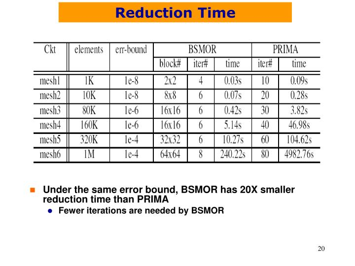 Reduction Time