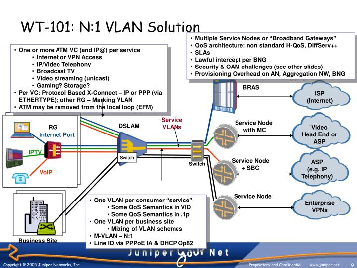 One or more ATM VC (and IP@) per service