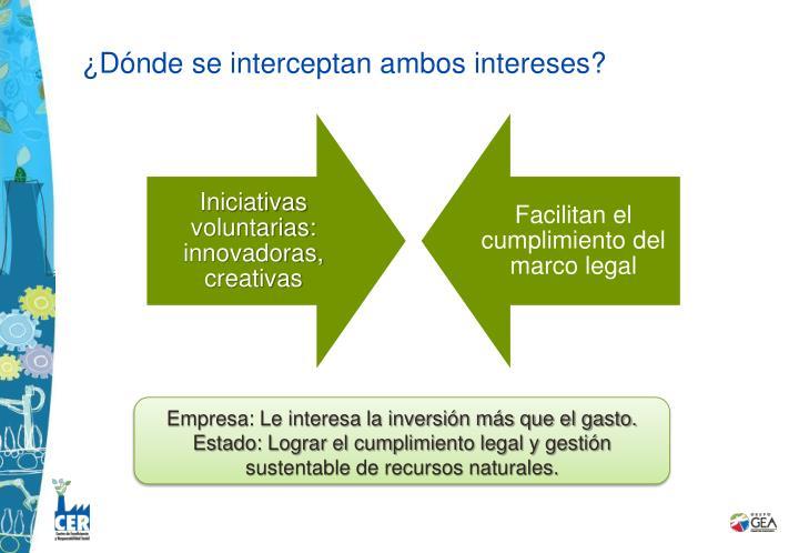 ¿Dónde se interceptan ambos intereses?