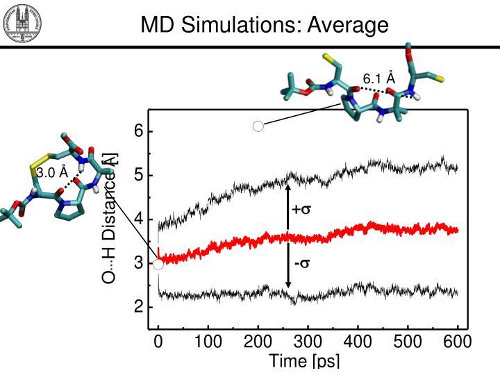 MD Simulations: Average