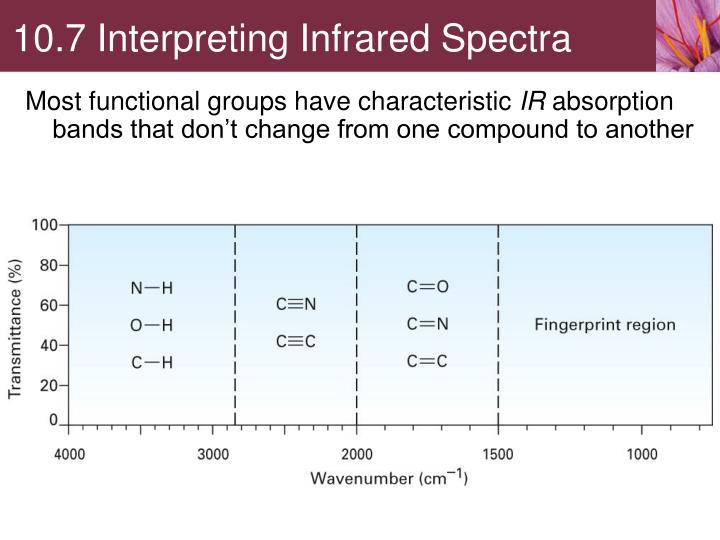 Ppt 10 5 spectroscopy and the electromagnetic spectrum - Ir absorption table functional groups ...